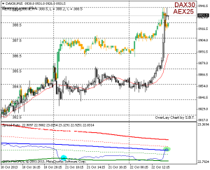 20131022 spread dax30-aex25 target2