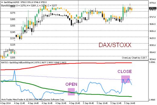 20140905 SPREAD DAX-STOXX CLOSE-1
