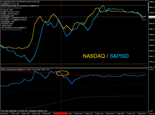 20150302 spread NAS-SPX5